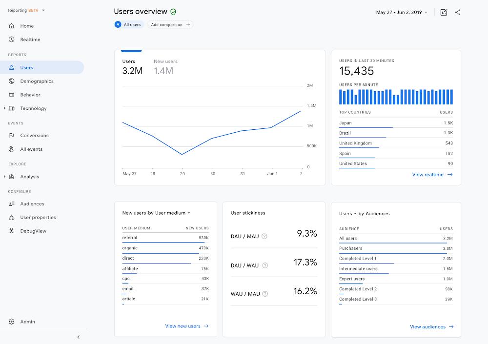 Google Analytics - Norfolk Web Design - Web Development - Digital Marketing