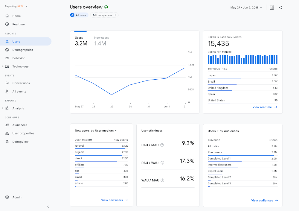 Google Analytics - SEO - Performance Reporting - Data Analysis